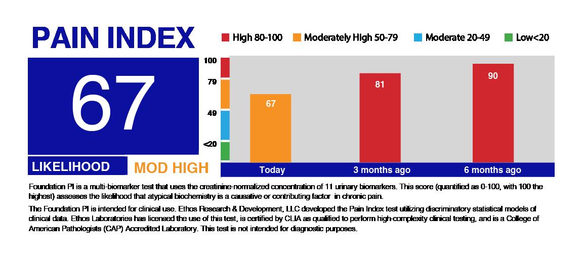 Pain Index Score