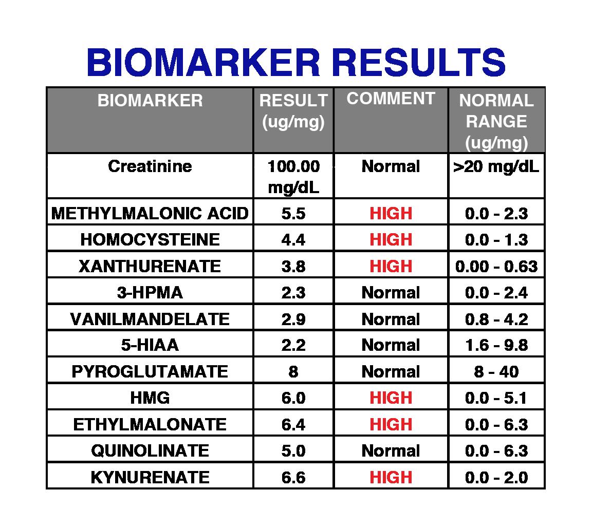 Biomarker Results